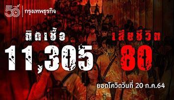 ยอด 'โควิด-19' วันนี้ สูงต่อเนื่อง! พบติดเชื้อเพิ่ม 11,305 ราย เสียชีวิต 80 ราย